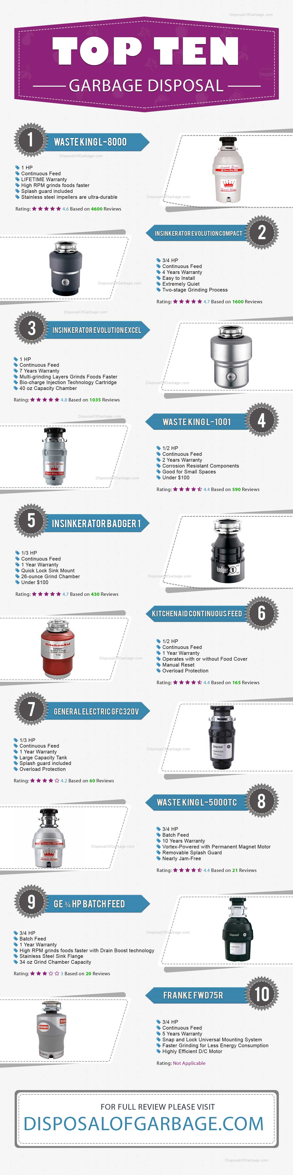 🥇Best Garbage Disposals Review, Rating, Comparison – 2019 ™